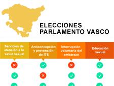 País Vasco: Las propuestas sobre derechos y salud sexual y reproductiva