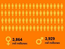 Día Mundial de la Población. Algunos asuntos pendientes…