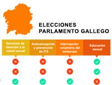 Galicia: ¿qué dicen los programas sobre derechos y salud sexual y reproductiva?